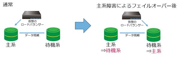 RDB:データ優先障害時待機系DBサーバー動作可能