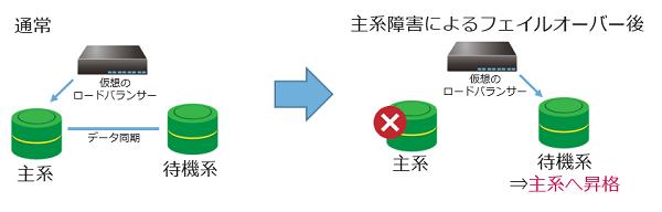 RDB:データ優先障害時待機系DBサーバー動作不可