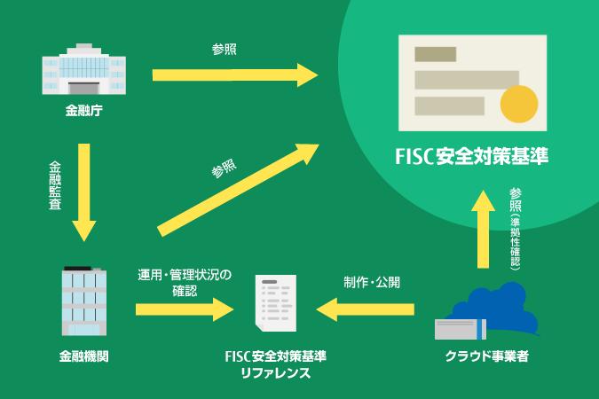 金融機関が情報システムを構築する際の安全対策基準「FISC安全対策基準 ...