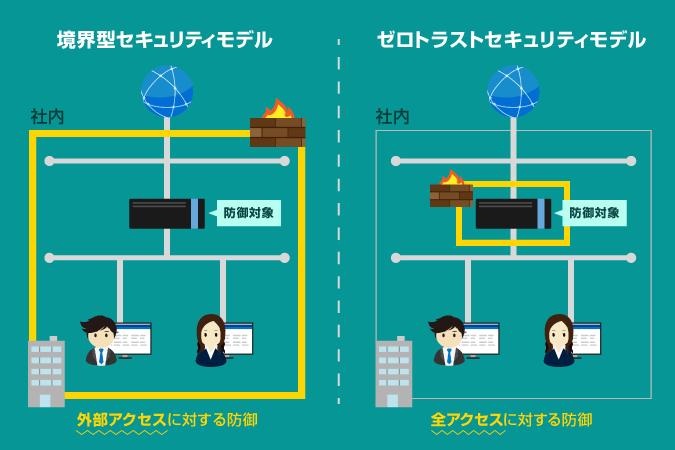 ゼロ トラスト ネットワーク ゼロトラストネットワークの実現に向けて