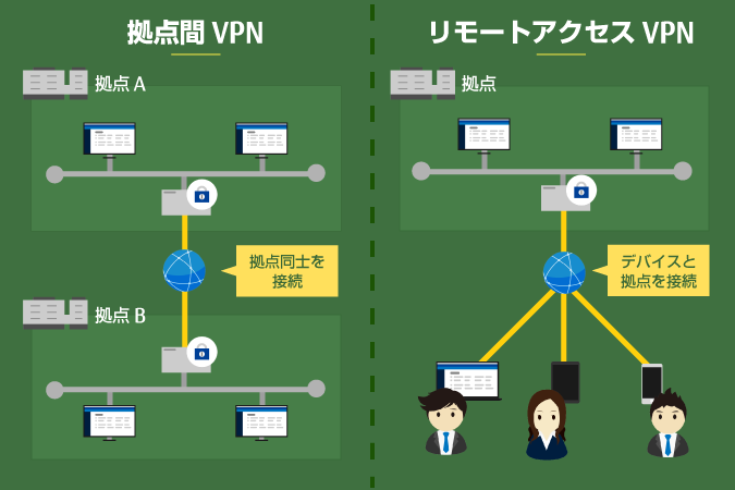 Vpn リモート デスクトップ